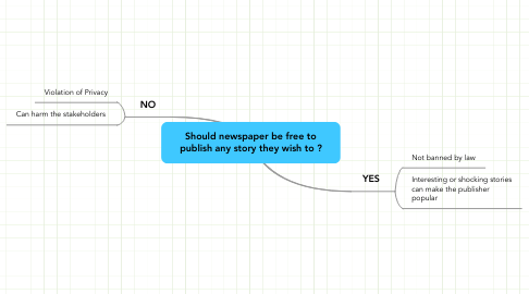Mind Map: Should newspaper be free to