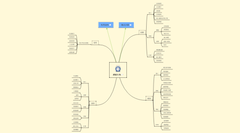 Mind Map: 網絡行為