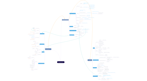 Mind Map: Perspectives & Co
