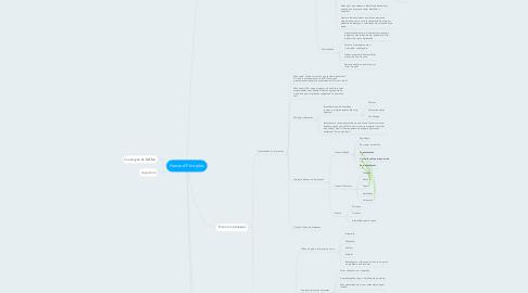 Mind Map: Harvard Principles