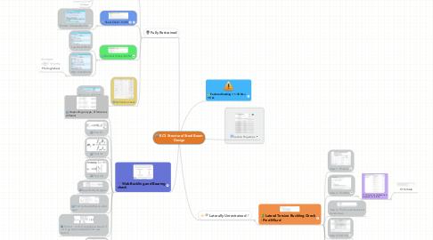 Mind Map: EC3 Structural Steel Beam Design