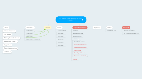 Mind Map: The Adam Smith Society: Home Screen