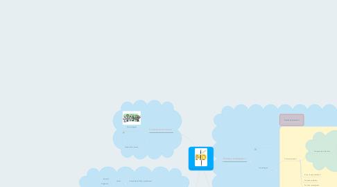 Mind Map: Modelo Educativo UNIMINUTO