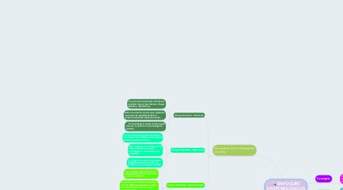 Mind Map: ENFOQUES EPISTEMOLÓGICOS