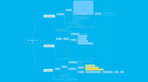 Mind Map: Video Production Mind Map