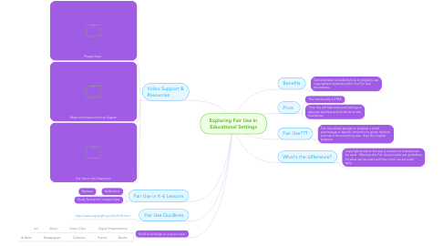 Mind Map: Exploring Fair Use In Educational Settings
