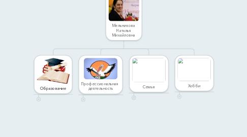 Mind Map: Мельникова Наталья Михайловна