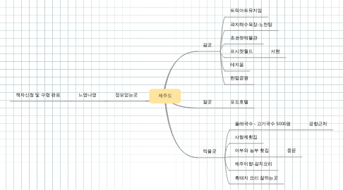 Mind Map: 제주도