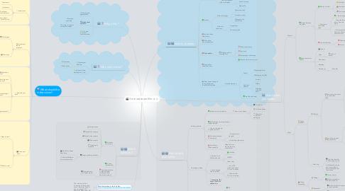 Mind Map: 3 minute team film