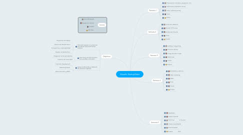 Mind Map: Desafio StartupDate