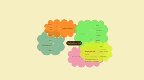 Mind Map: Chelsea Greer (Me)