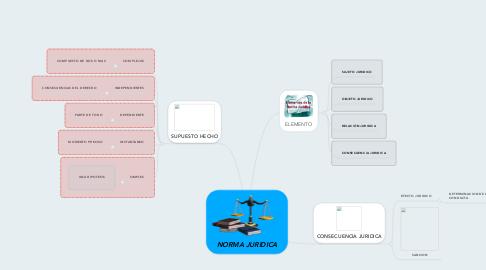 Mind Map: NORMA JURIDICA