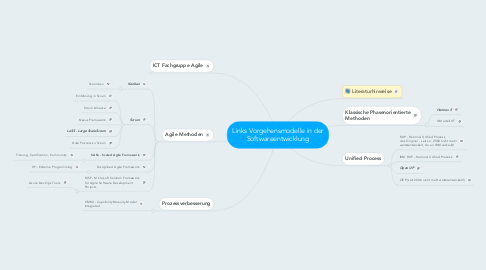 Mind Map: Links Vorgehensmodelle in der Softwareentwicklung