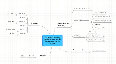 Mind Map: Les outils du réseau des bibliothèques de Cergy-Pontoise sur le Web