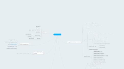 Mind Map: Запуск фин. интеллект