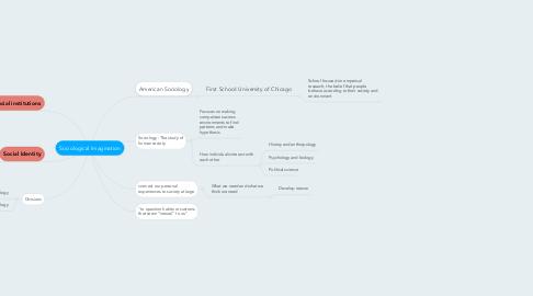Mind Map: Sociological Imagination