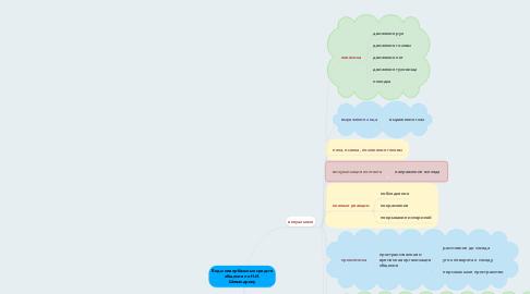 Mind Map: Виды невербальных средств общения по Н.И. Шевандрину
