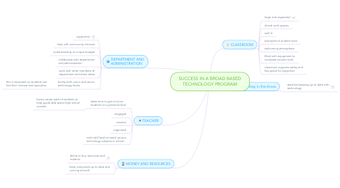 Mind Map: SUCCESS IN A BROAD BASED TECHNOLOGY PROGRAM