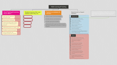 Mind Map: Visible Learning & Teaching