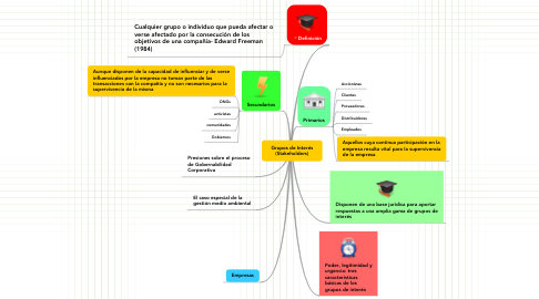 Mind Map: Grupos de Interés (Stakeholders)