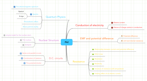 Mind Map: Ph2