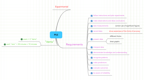 Mind Map: Ph3