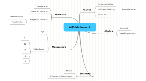 Mind Map: AHS-Mathematik