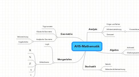 Mind Map: AHS-Mathematik