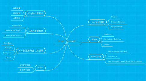 Mind Map: Smart Home IoT