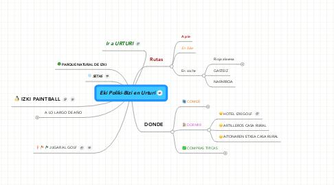 Mind Map: Eki Poliki-Bizi en Urturi