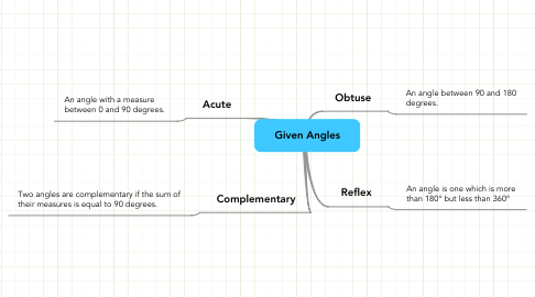 Mind Map: Given Angles