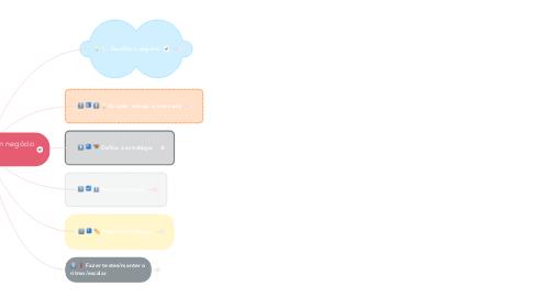 Mind Map: Como montar um negócio digital