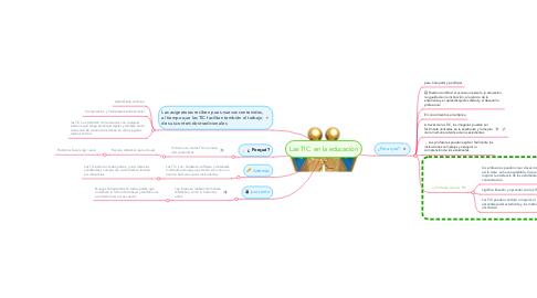 Mind Map: Las TIC  en la educaciòn