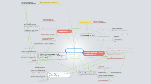 Mind Map: Ribas Hotels Group
