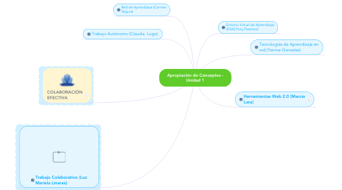 Mind Map: Apropiación de Conceptos - Unidad 1