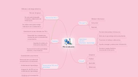 Mind Map: TICs en educacion