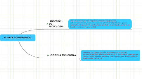 Mind Map: PLAN DE CONVERGENCIA