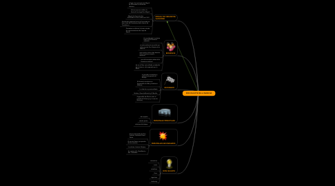 Mind Map: DON QUIJOTE DE LA MANCHA