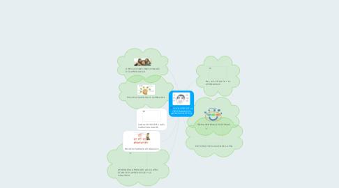 Mind Map: INICIACION DE LA PROGRAMACION NEUROLINGUISTICA