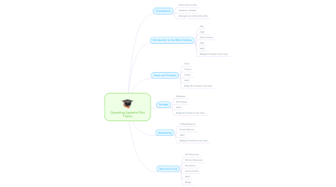 Mind Map: Operating Systems Pilot Topics