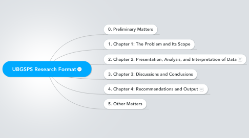 Mind Map: UBGSPS Research Format