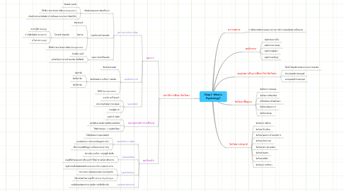 Mind Map: Chap1: What is Psychology?