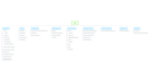 Mind Map: App