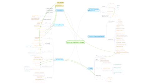 Mind Map: Complex Cognitive Processes