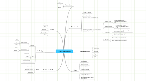 Mind Map: Perfume advertisement