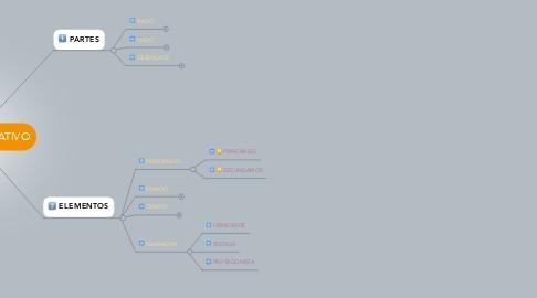 Mind Map: EL TEXTO NARRATIVO