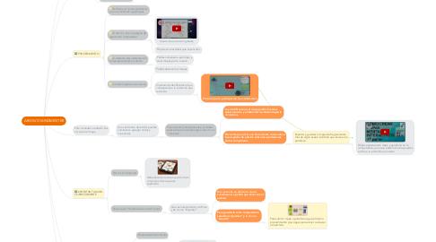 Mind Map: ARCHIVO MINDMEISTER