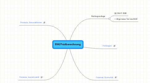 Mind Map: BW/Fristberechnung