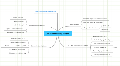 Mind Map: BW/Fristberechnung, Ereignis