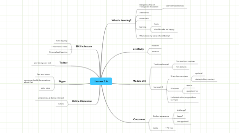 Mind Map: Learner 2.0